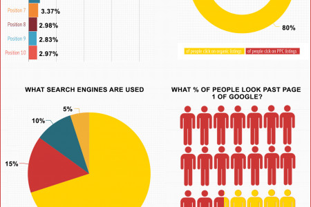 Why You Need Search Engine Optimisation - For Your Online Business Infographic