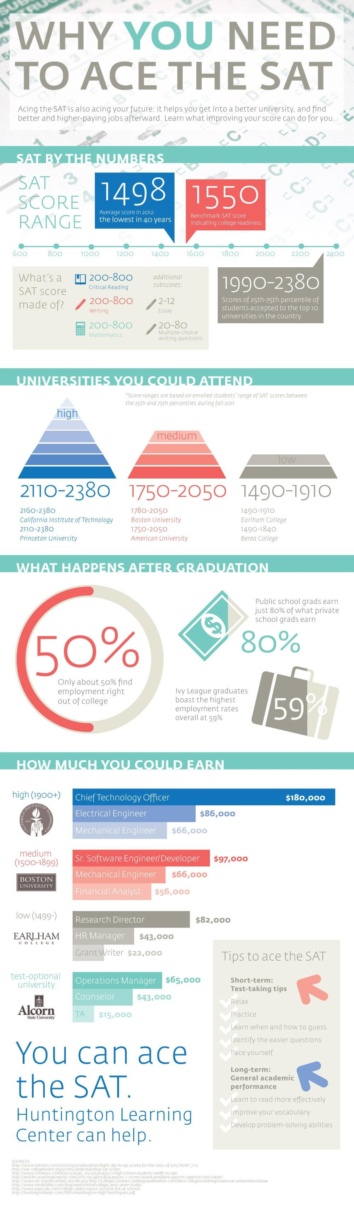 Why You Need to Ace the SAT Infographic