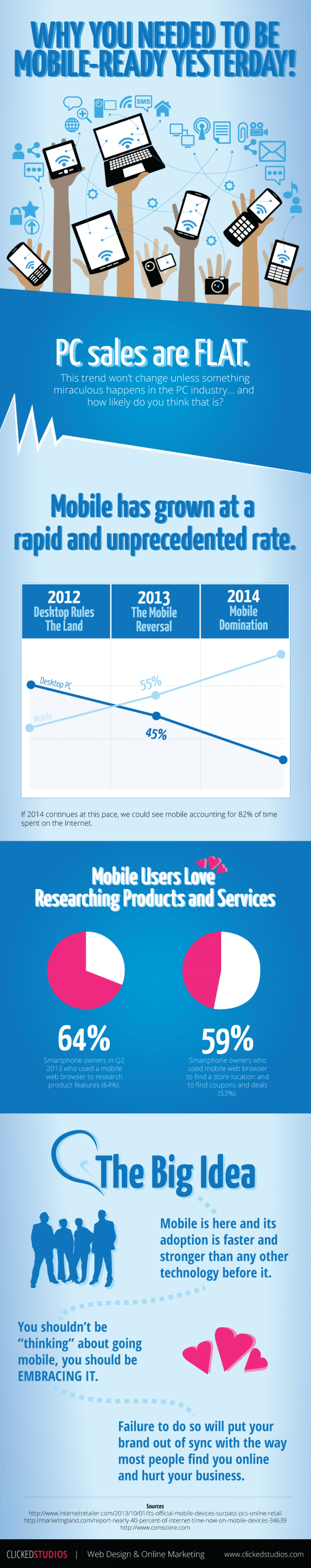 Why You Needed To Be Mobile-Ready Yesterday Infographic