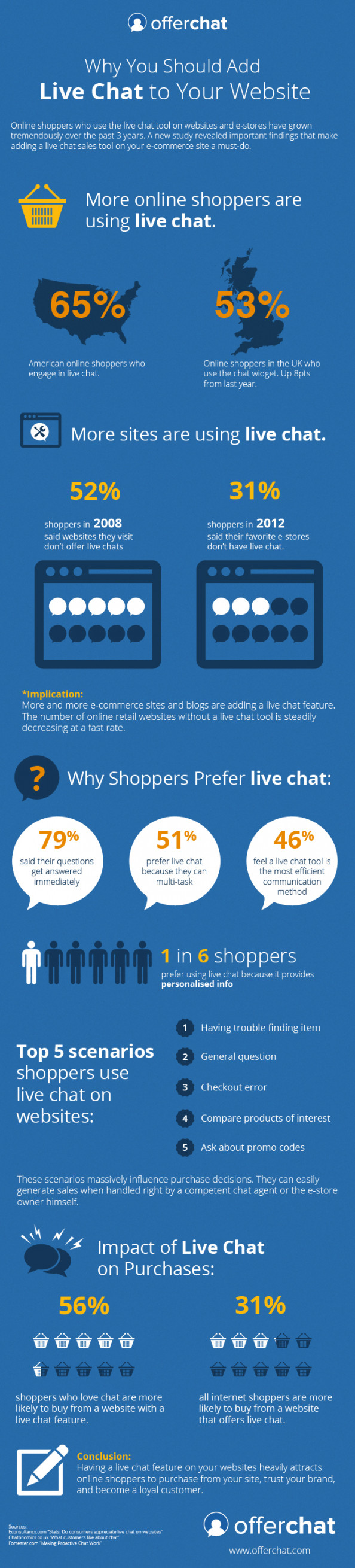 Why You Should Add Live Chat to Your Website Infographic
