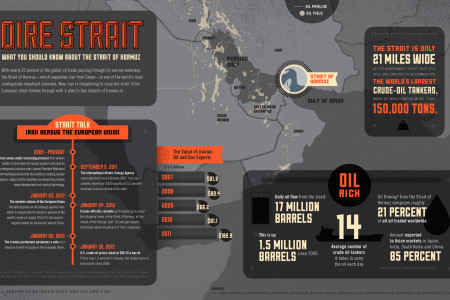 Why You Should Care About The Strait of Hormuz Infographic