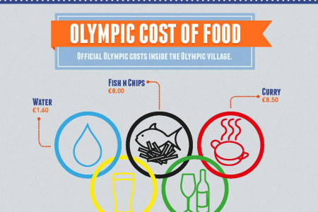 Why you should escape the UK this olympics Infographic