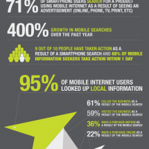 Why You Should Have A Mobile Friendly Website Infographic