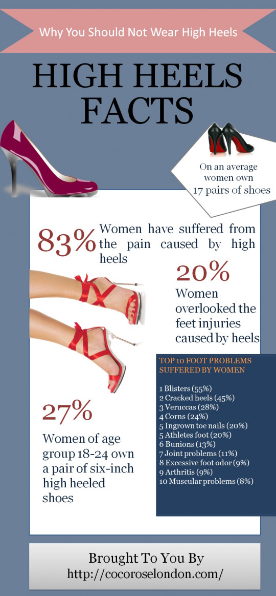 Why you Should not Wear High Heels
