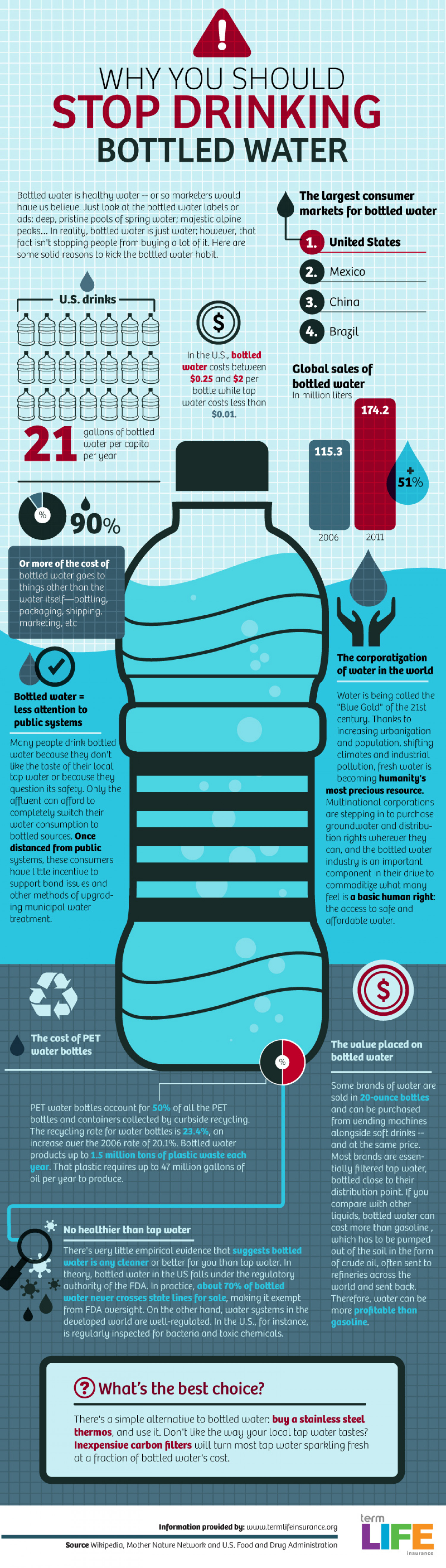 Why You Should Stop Drinking Bottled Water Infographic