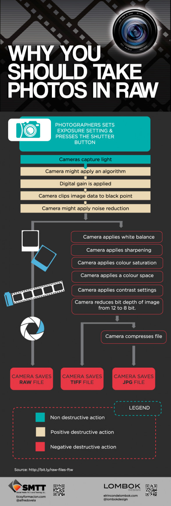 why you should take photos in raw 502914ec11552 w587 Why you should take Photos in RAW? (Infographic)