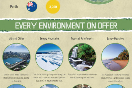 Why You Should Visit Australia [Infographic] Infographic