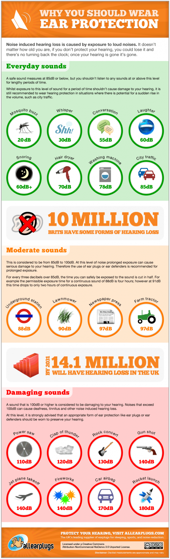 Why you should wear ear protection  Infographic