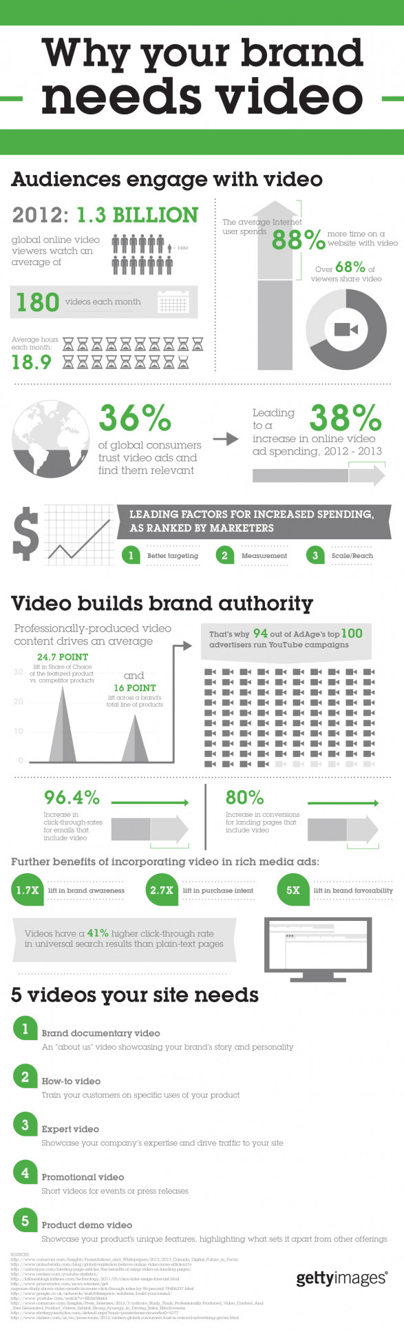 Why your brand needs video