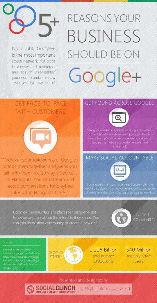Why Your Business Should be on GooglePlus