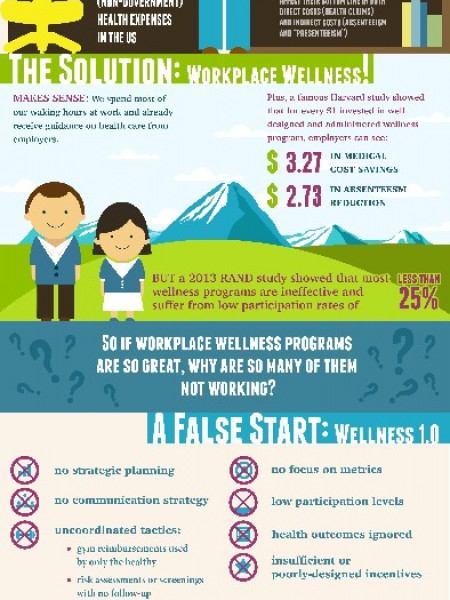Why Your Wellness Program is a Waste of Money Infographic