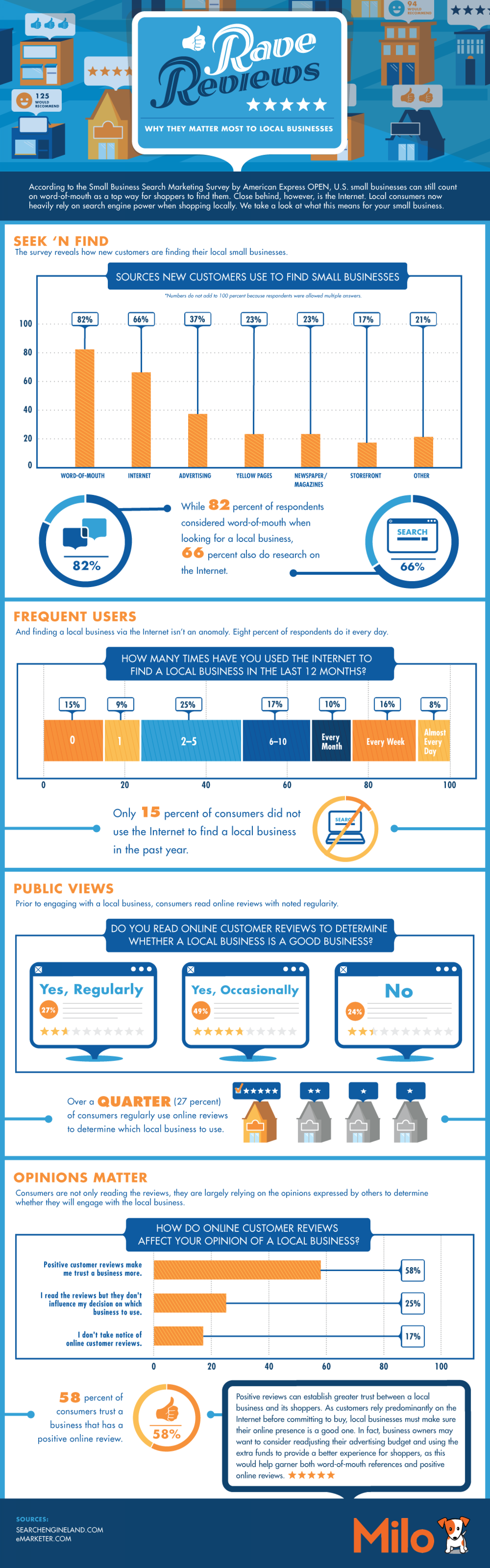 WhyRave Reviews: Why Do They Matter Most to Local Businesses  Infographic