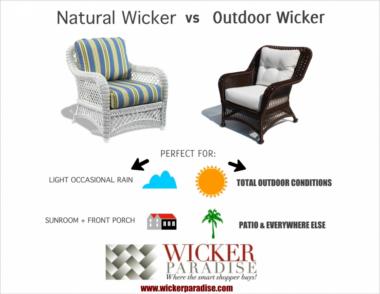 Wicker Furniture - Indoor vs. Outdoor Material Infographic