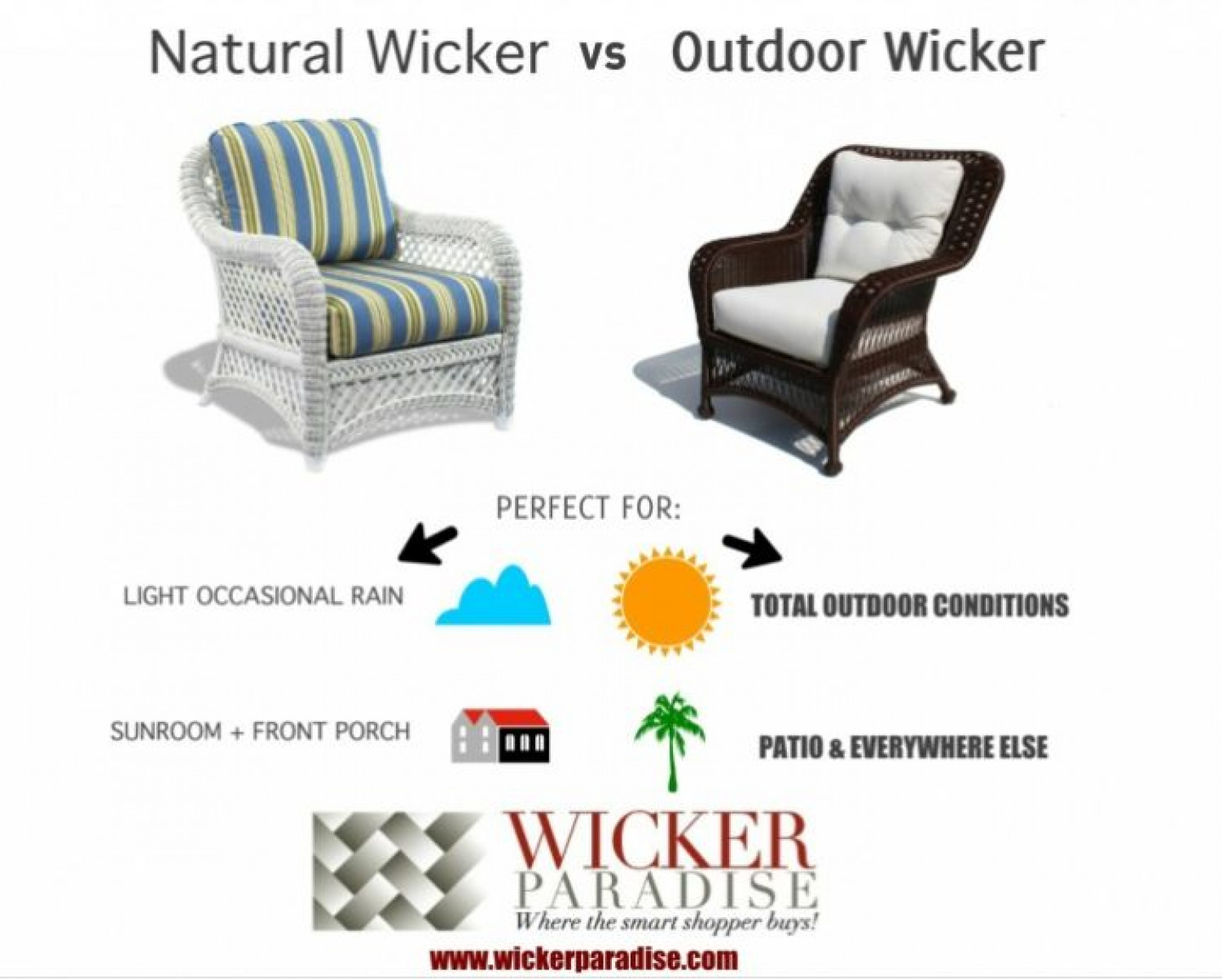 Wicker Furniture Indoor vs Outdoor Use Infographic