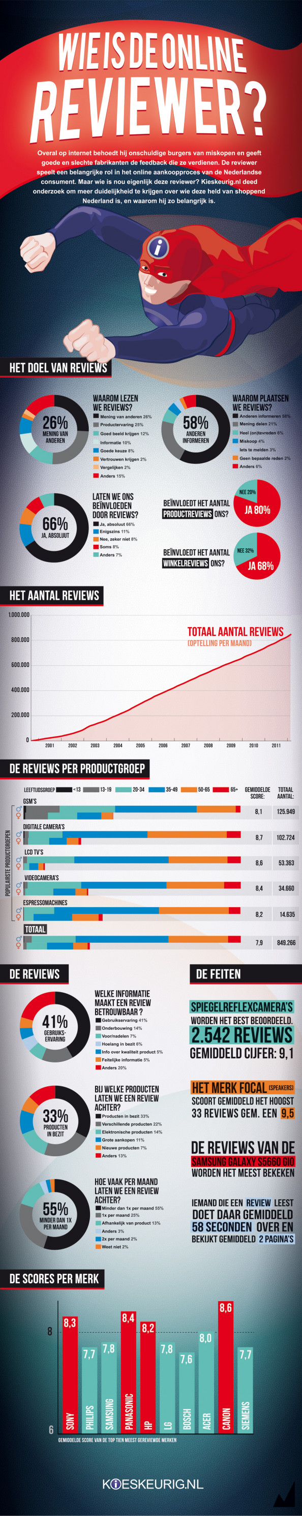 Wie is de online reviewer? Infographic