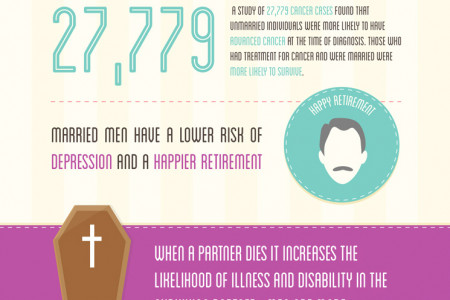 Wife Insurance - Married Men Live 17 Years Longer Infographic