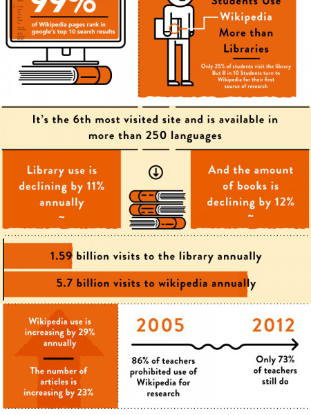 Wikipedia: Redefining Research Infographic