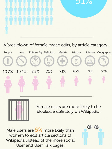 Wikipedia's Gender Gap Infographic