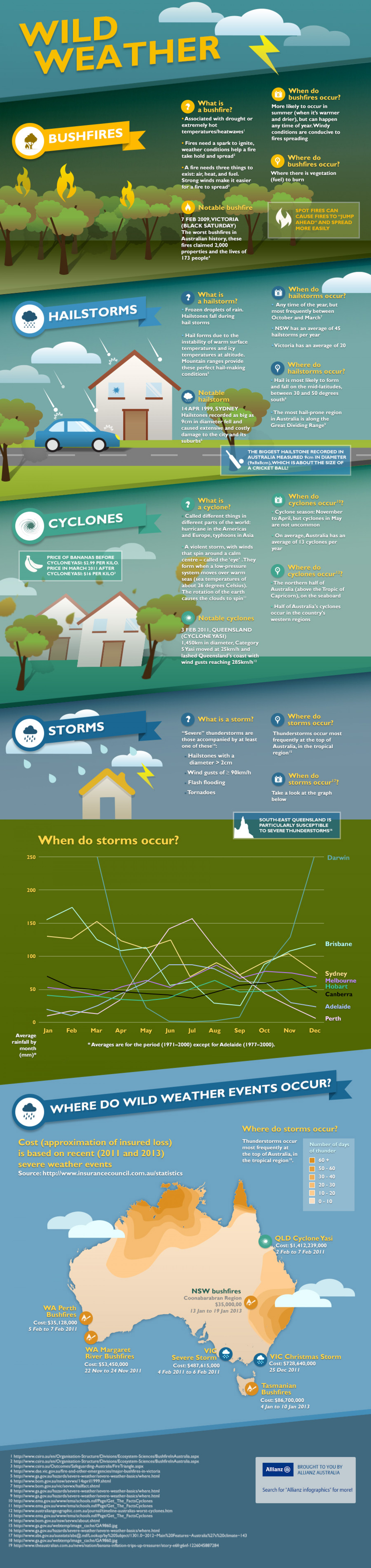 Wild weather Infographic