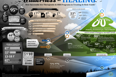 Wilderness as healing  Infographic