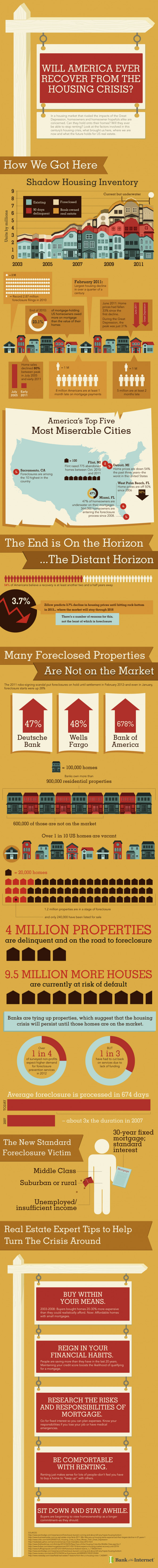 Will America Ever Recover From The Housing Crisis? Infographic