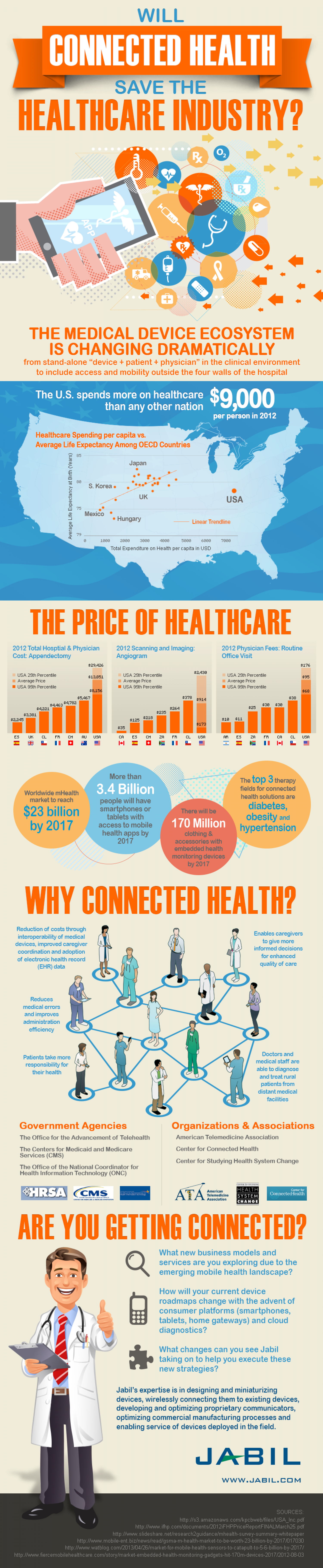 Will Connected Health Save the Healthcare Industry? Infographic