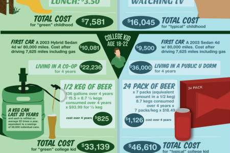 Will going green really save you money? Infographic