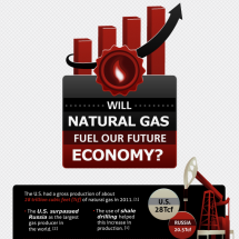 Will Natural Gas Fuel Our Future Economy? Infographic