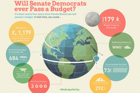 Will Senate Democrats Ever Pass a Budget Infographic