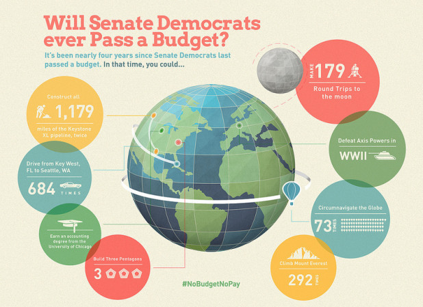 Will Senate Democrats Ever Pass a Budget