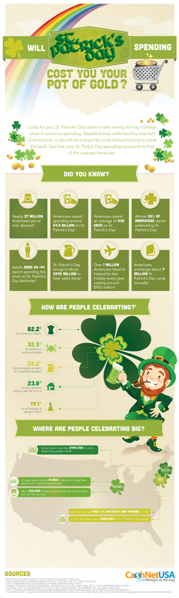 Will St. Patrick's Day Spending Cost You Your Pot of Gold?  Infographic