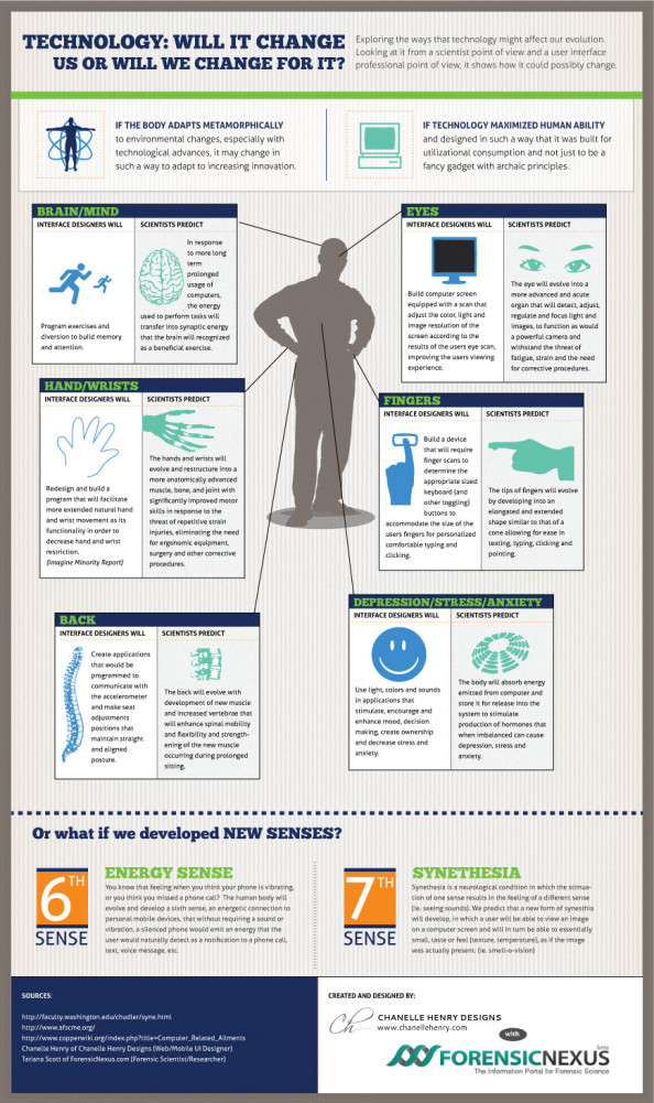 Will Technology Evolve Us? Infographic