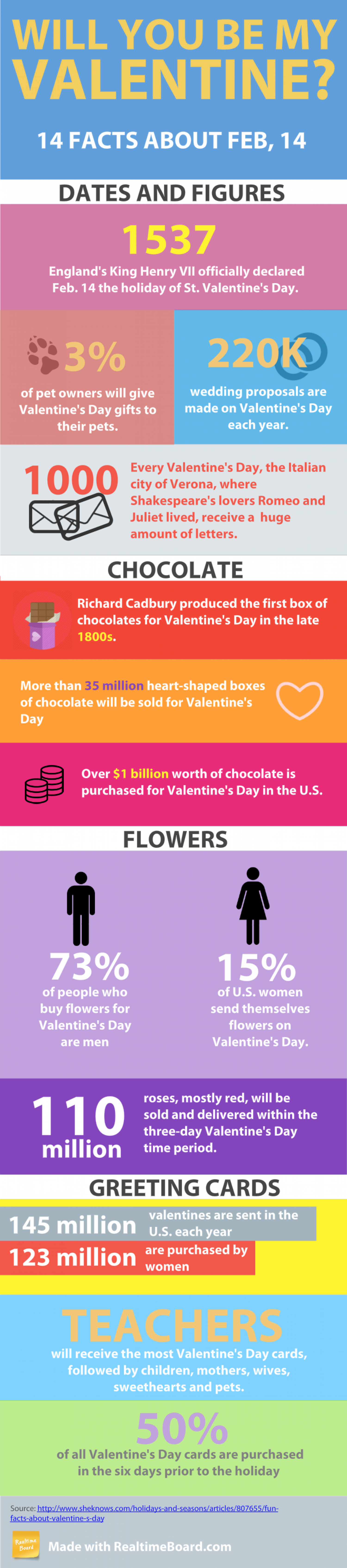 Will You Be My Valentine? Infographic