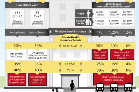 Will You Save With Private Hospital Cover? Infographic