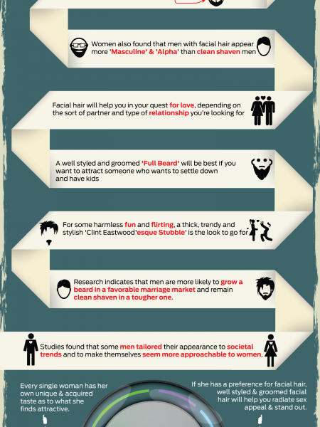 Will Your Facial Hair Help You Get The Ladies? Infographic