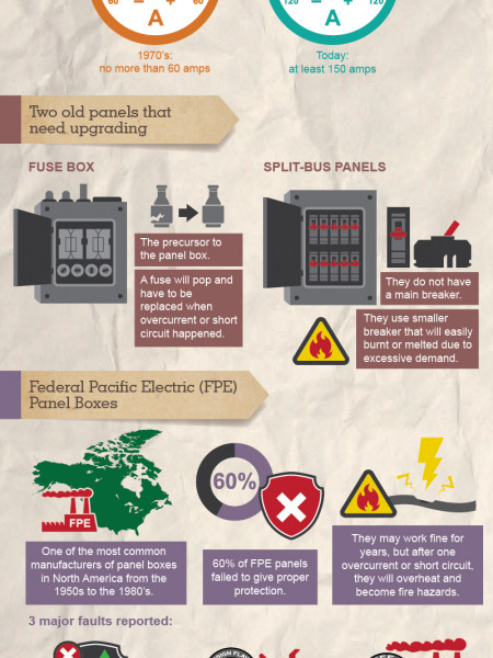 Outdated Electrical Panels Infographic