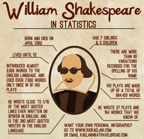 William Shakespeare Infographic