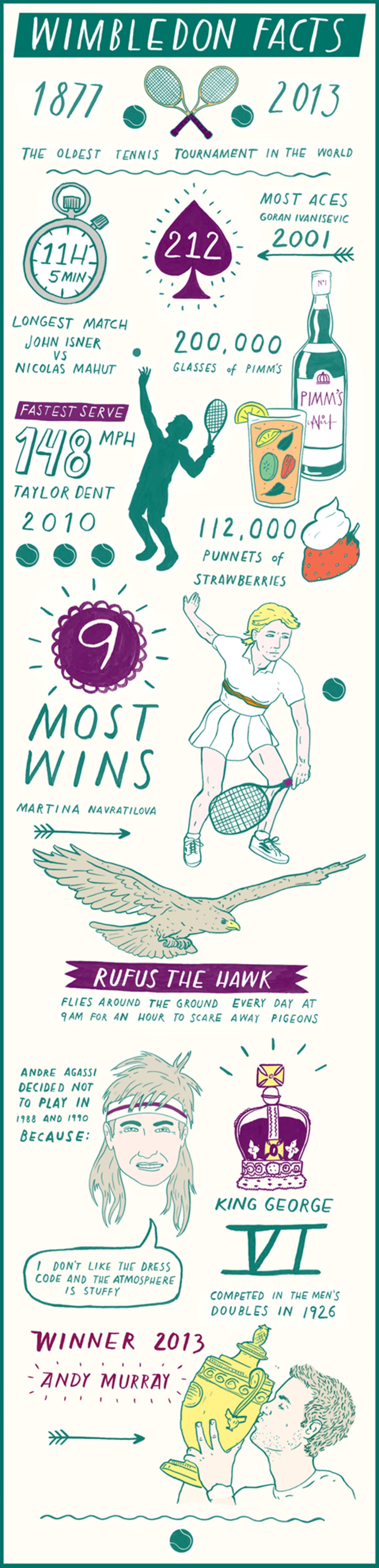 Wimbledon Facts Infographic