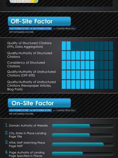 Local Search Ranking Factors Infographic