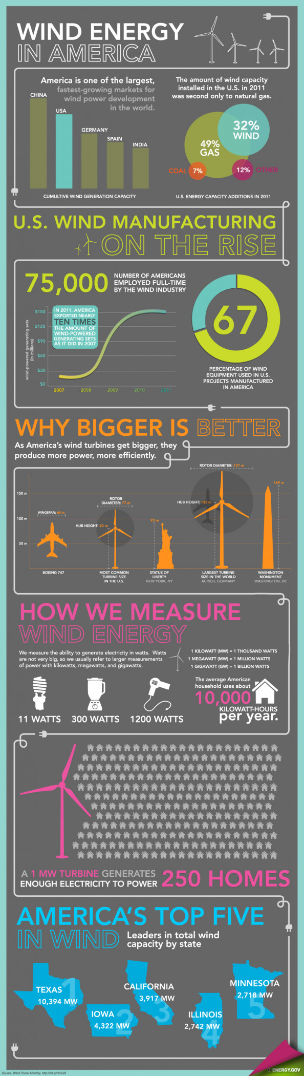 Wind Energy in America Infographic