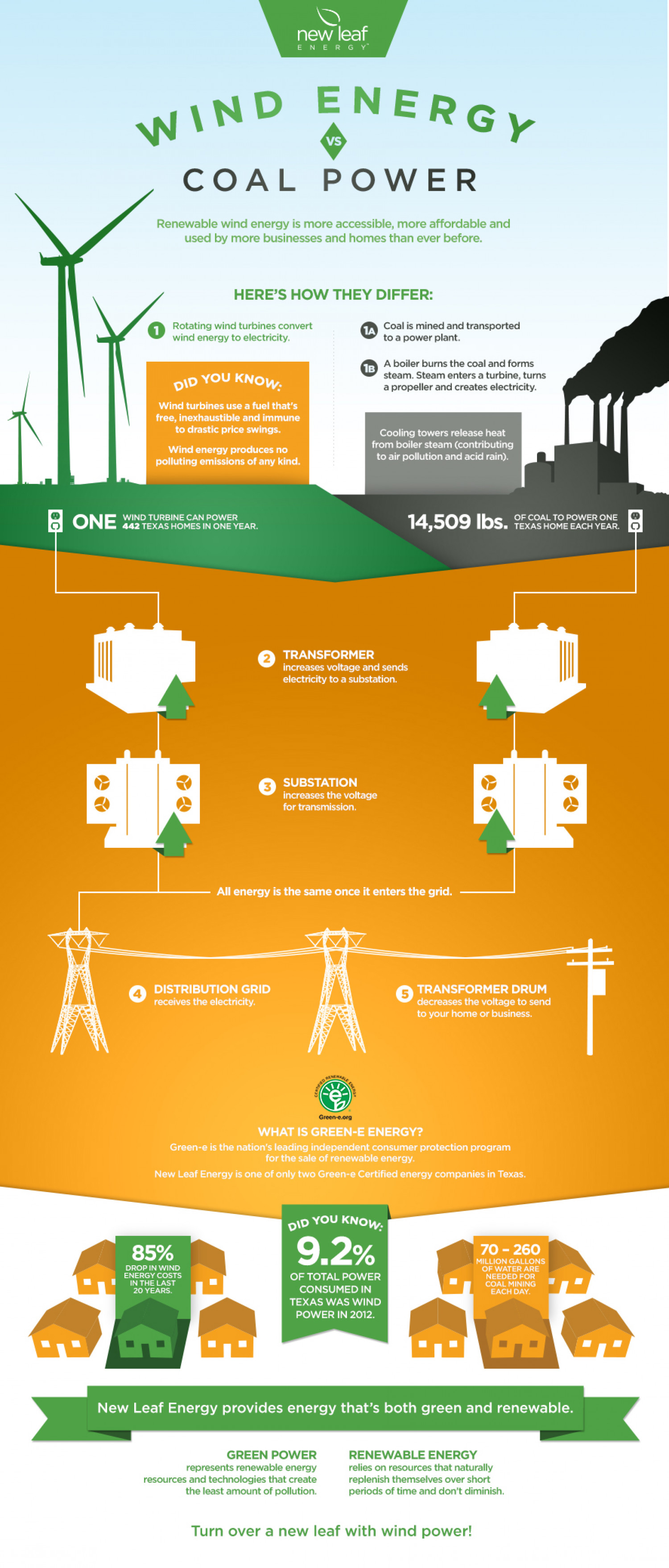 Wind Energy vs. Coal Power Infographic
