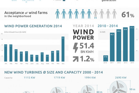 Wind Power in Germany Infographic