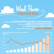 Wind Power Infographic