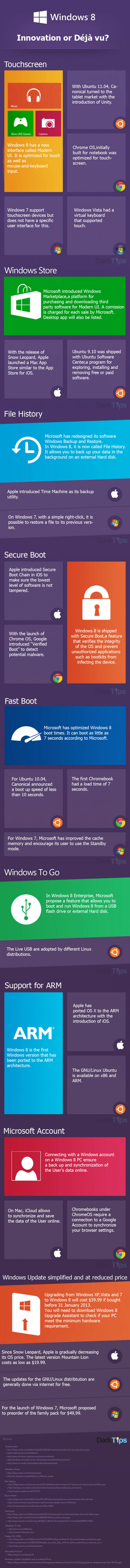 Windows 8: Innovation or Déjà vu Infographic