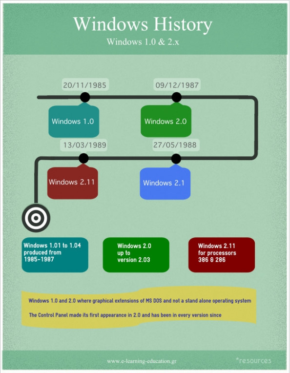 Windows History - Windows 1.0 &amp; 2.x Infographic