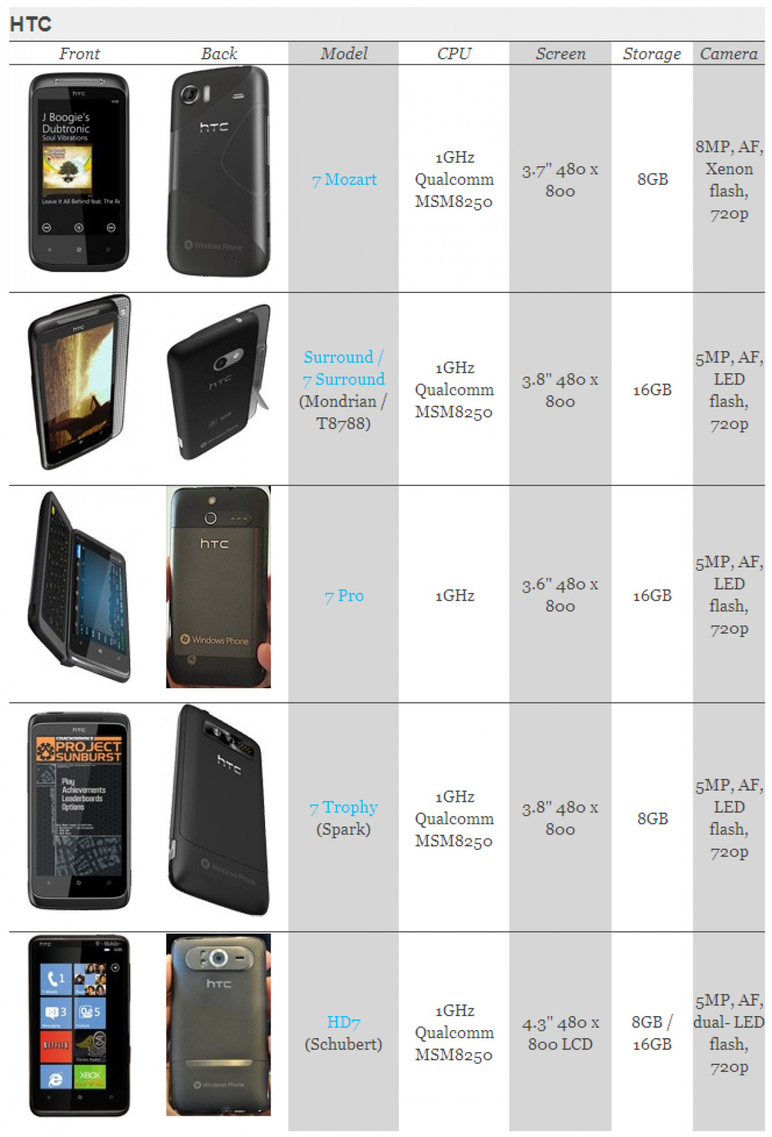 Windows Phone 7 handset guide: HTC 7 Mozart, 7 Surround, 7 Pro, 7 ... Infographic