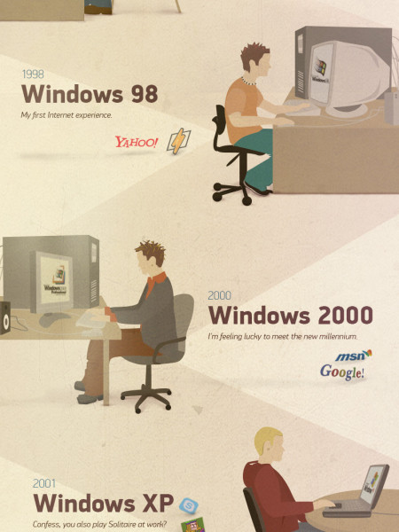 Windows User Evolution Infographic