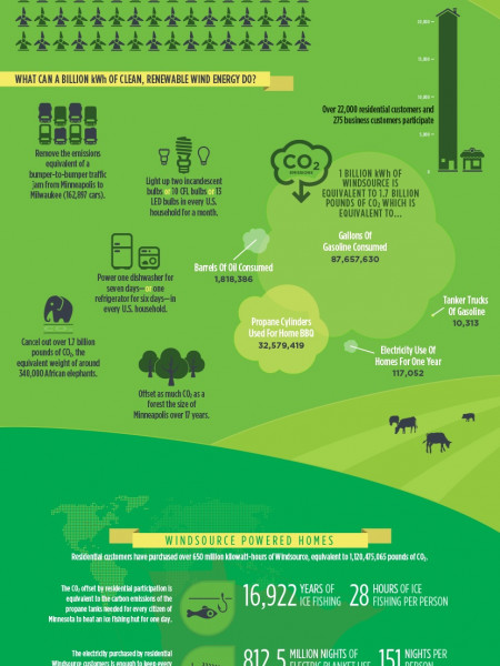 windsource: renewable energy Infographic
