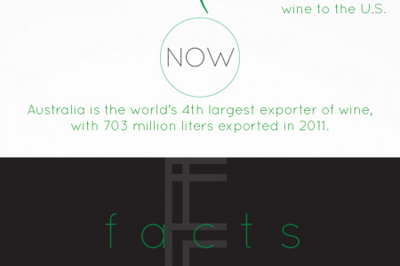 Wine of Australia Infographic