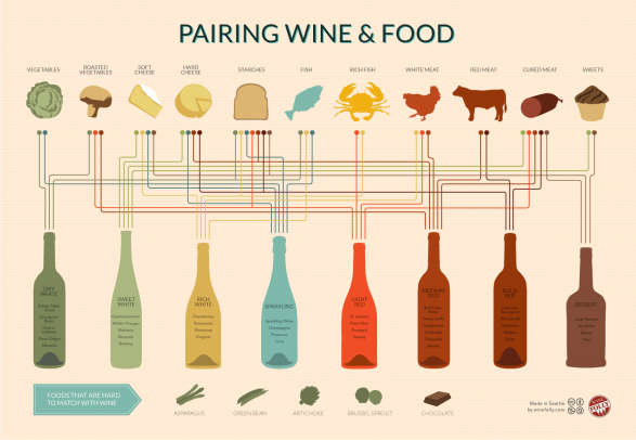 wine pairing chart 510ff8a6ca58b w587 Wine Pairing Infographic